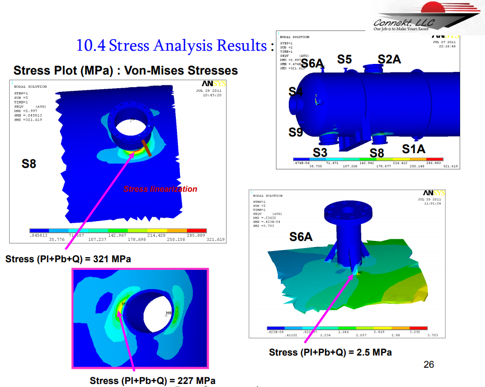 10.4 Stress Analysis Results